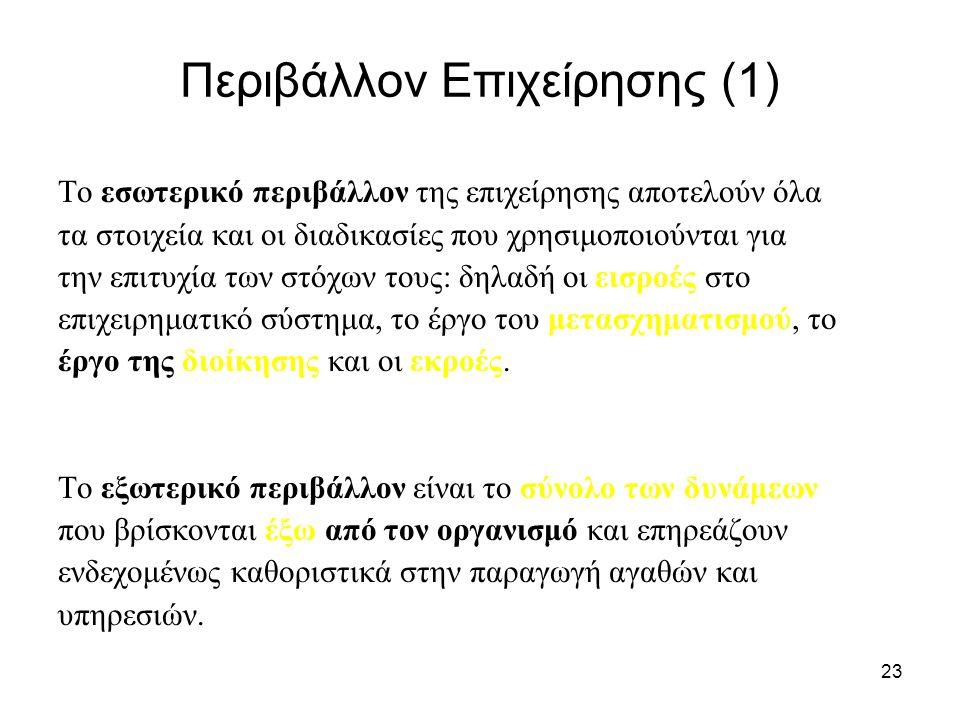 Περιβάλλον Επιχείρησης (1)
