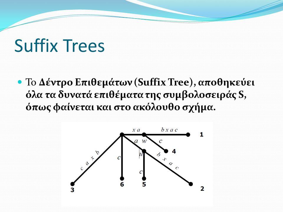 Suffix Trees Το Δέντρο Επιθεμάτων (Suffix Tree), αποθηκεύει όλα τα δυνατά επιθέματα της συμβολοσειράς S, όπως φαίνεται και στο ακόλουθο σχήμα.