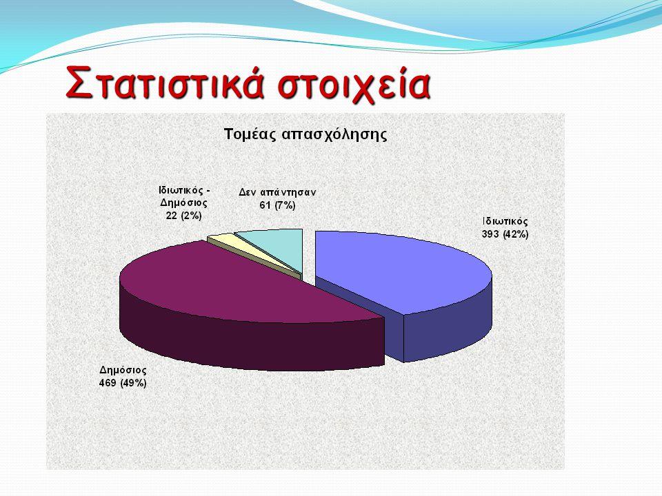Στατιστικά στοιχεία