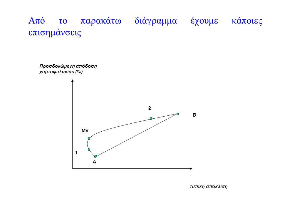 Από το παρακάτω διάγραμμα έχουμε κάποιες επισημάνσεις