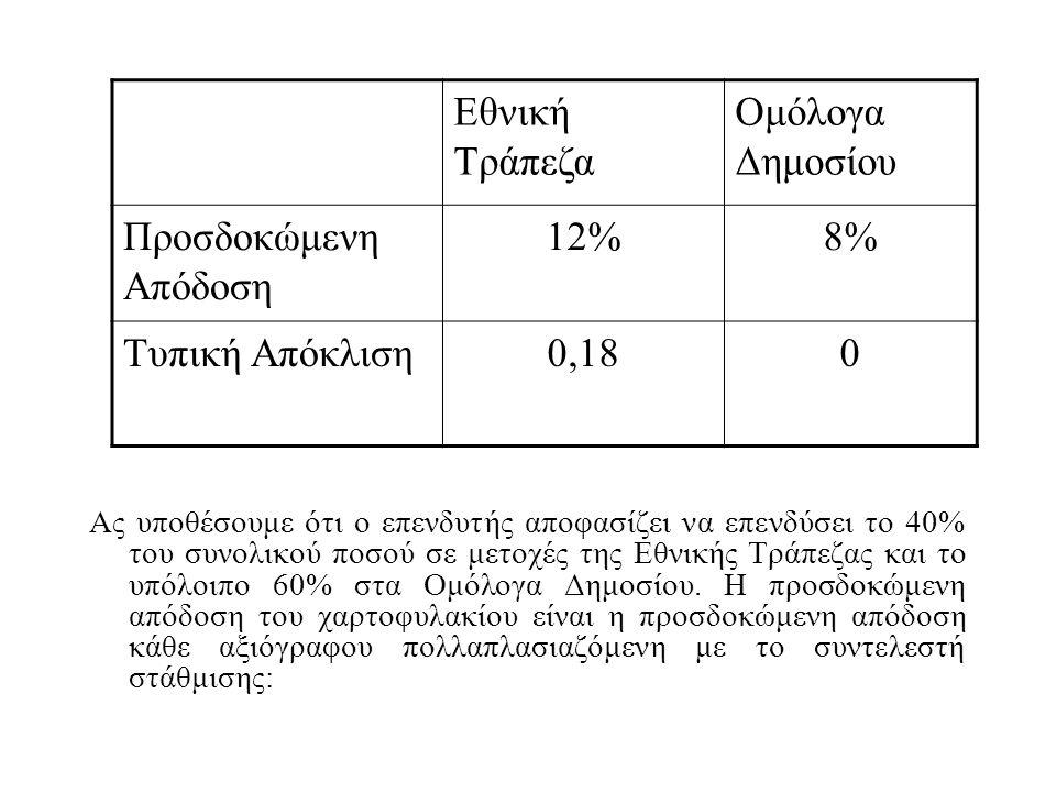 Εθνική Τράπεζα Ομόλογα Δημοσίου Προσδοκώμενη Απόδοση 12% 8%