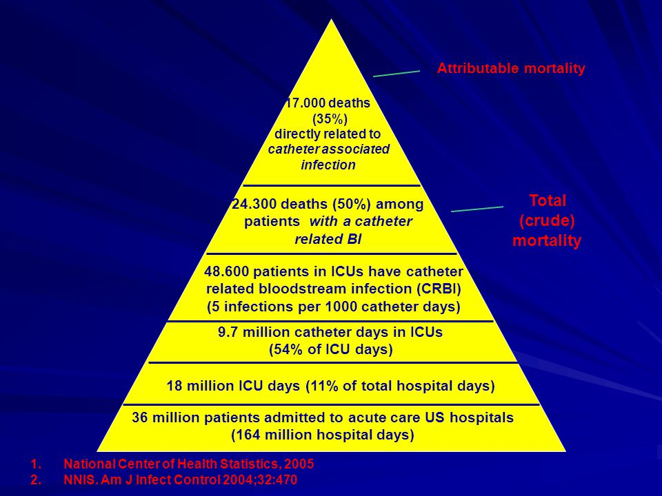 Total (crude) mortality