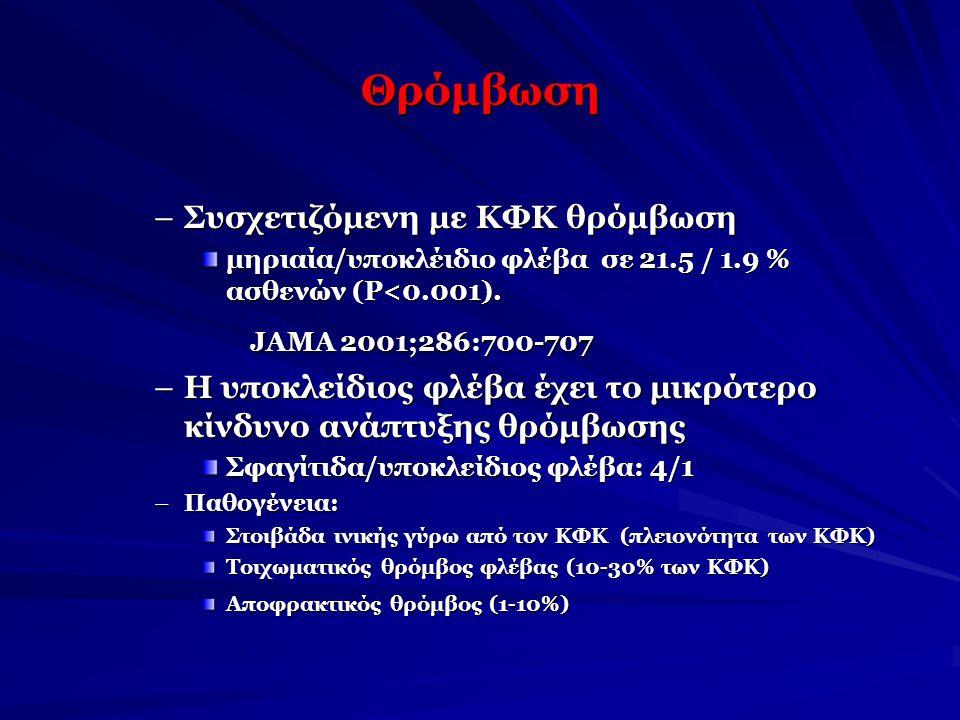 Θρόμβωση Συσχετιζόμενη με ΚΦΚ θρόμβωση
