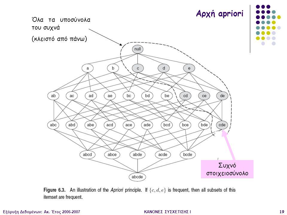 Αρχή apriori Όλα τα υποσύνολα του συχνά (κλειστό από πάνω)