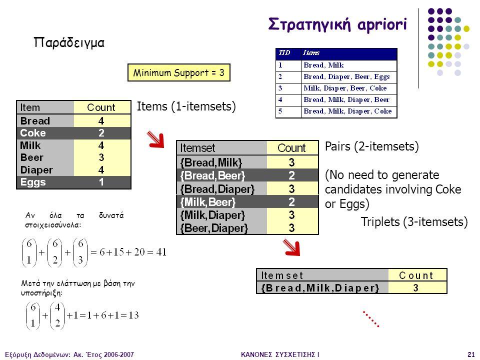 Στρατηγική apriori Παράδειγμα Items (1-itemsets) Pairs (2-itemsets)