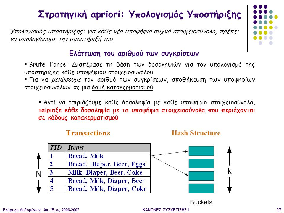 Στρατηγική apriori: Υπολογισμός Υποστήριξης