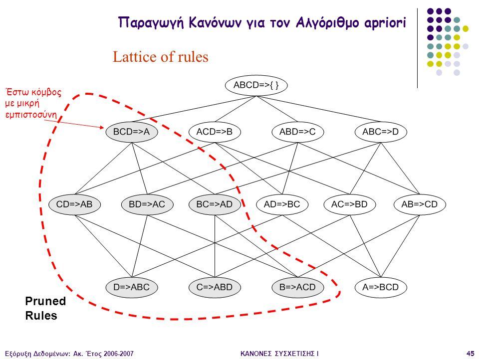 Lattice of rules Παραγωγή Κανόνων για τον Αλγόριθμο apriori