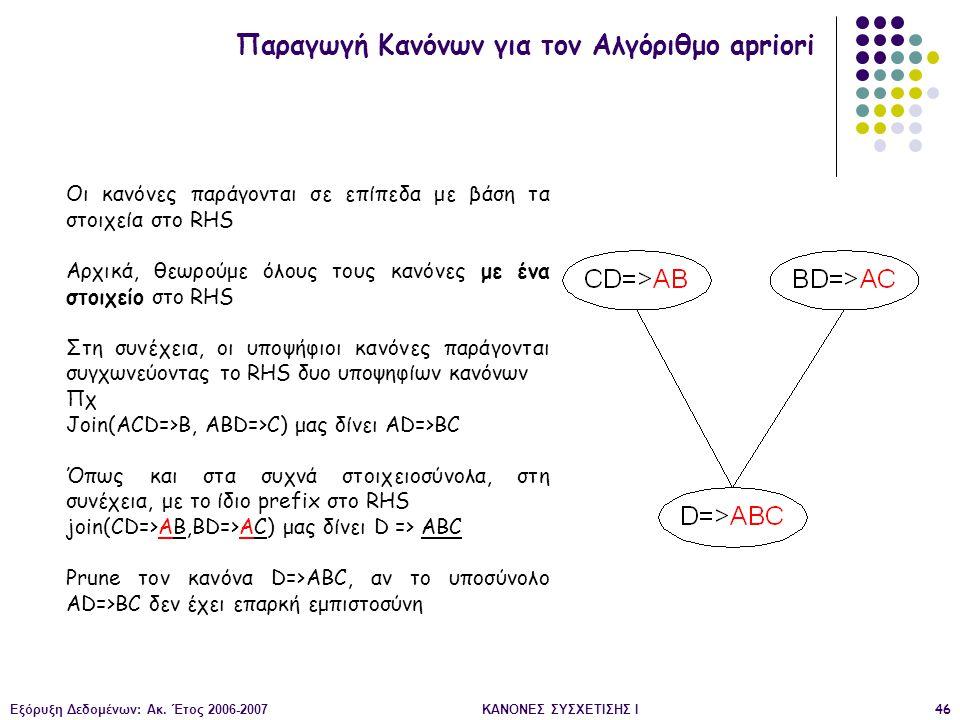 Παραγωγή Κανόνων για τον Αλγόριθμο apriori