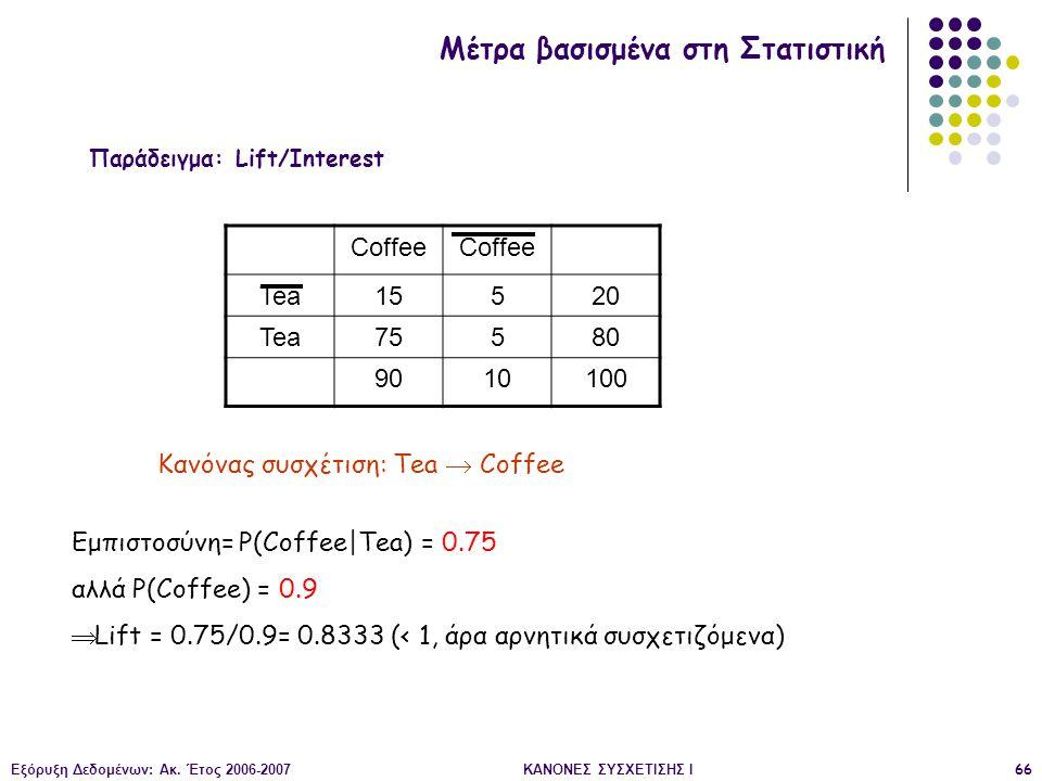 Παράδειγμα: Lift/Interest