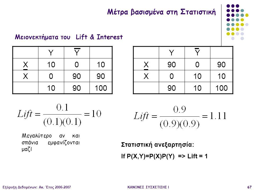 Μειονεκτήματα του Lift & Interest