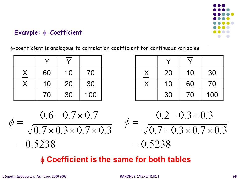 Example: -Coefficient