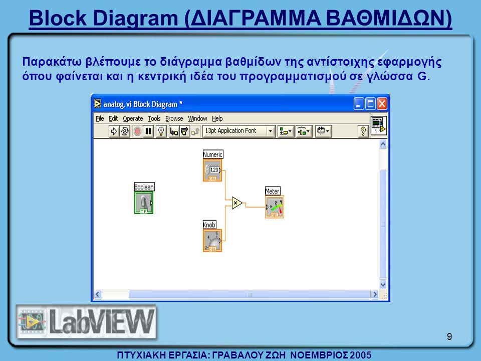 Block Diagram (ΔΙΑΓΡΑΜΜΑ ΒΑΘΜΙΔΩΝ)