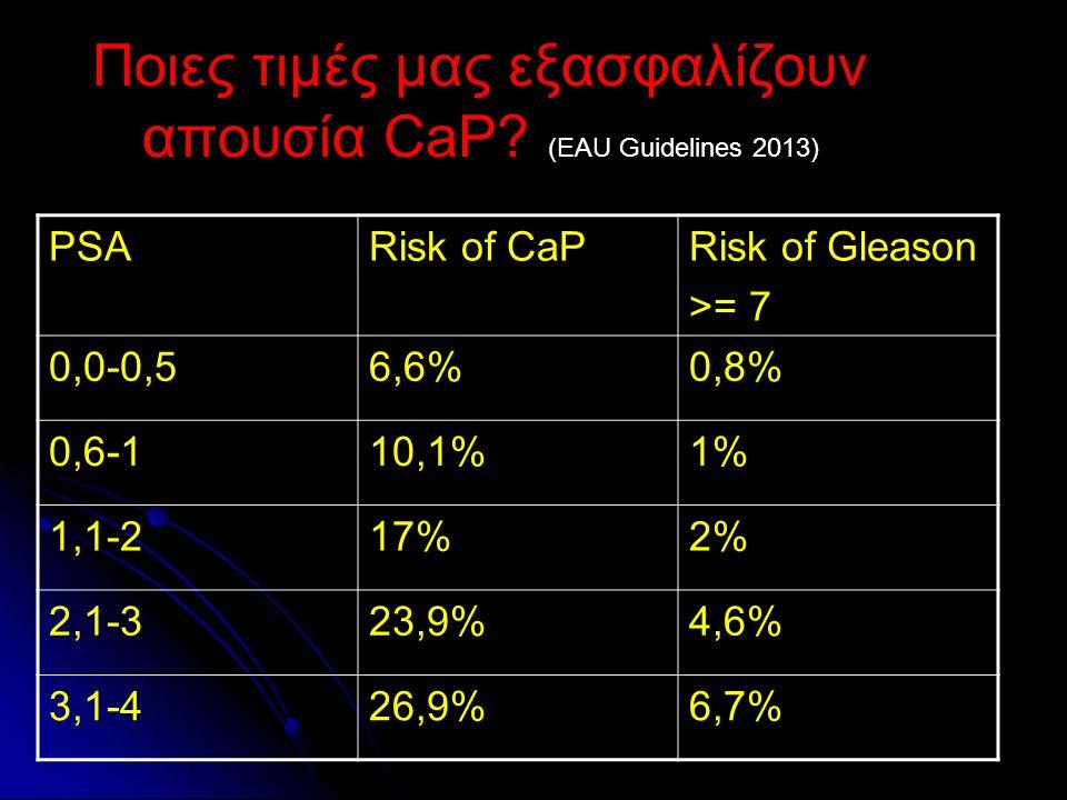 Ποιες τιμές μας εξασφαλίζουν απουσία CaP (EAU Guidelines 2013)