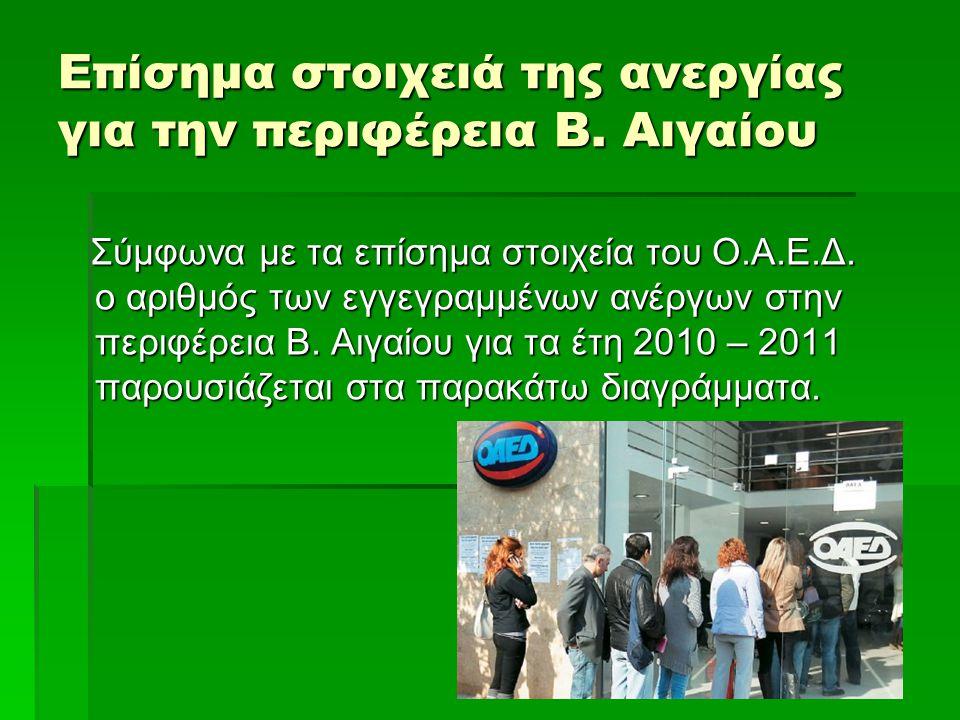 Επίσημα στοιχειά της ανεργίας για την περιφέρεια Β. Αιγαίου