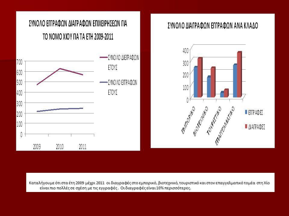Καταλήγουμε ότι στα έτη 2009 μέχρι 2011 οι διαγραφές στο εμπορικό, βιοτεχνικό, τουριστικό και στον επαγγελματικό τομέα στη Χίο είναι πιο πολλές σε σχέση με τις εγγραφές .