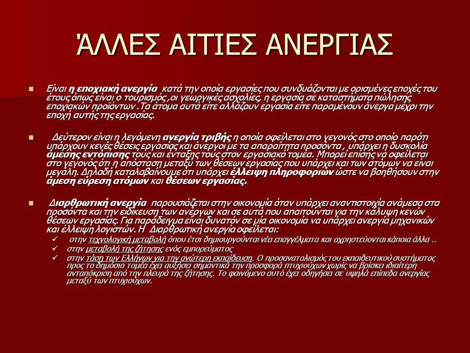 ΆΛΛΕΣ ΑΙΤΙΕΣ ΑΝΕΡΓΙΑΣ