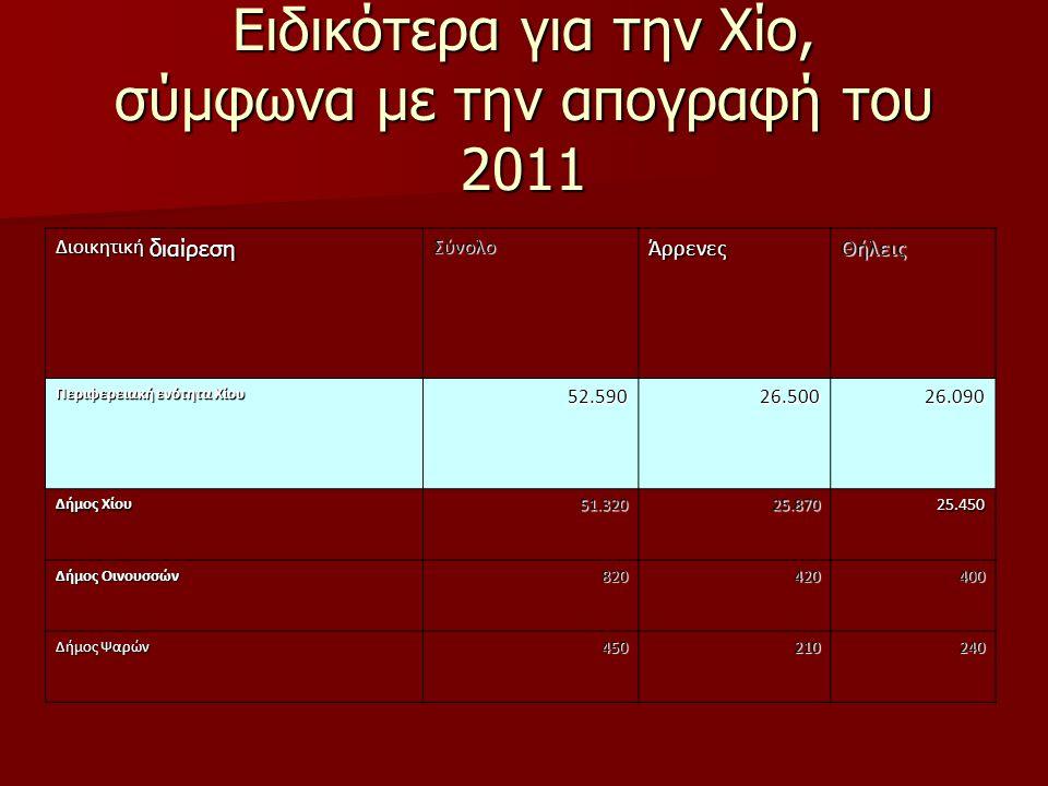 Ειδικότερα για την Χίο, σύμφωνα με την απογραφή του 2011