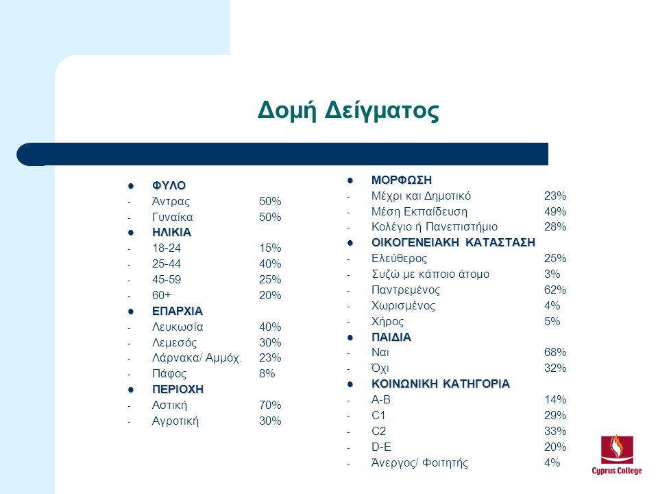 Δομή Δείγματος ΜΟΡΦΩΣΗ ΦΥΛΟ Μέχρι και Δημοτικό 23% Άντρας 50%