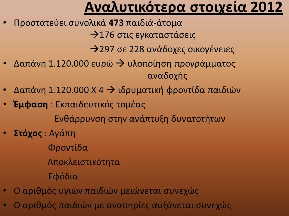 Αναλυτικότερα στοιχεία 2012