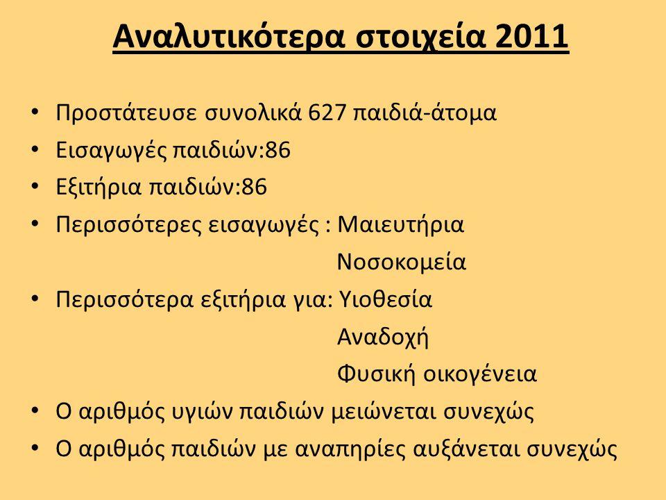 Αναλυτικότερα στοιχεία 2011