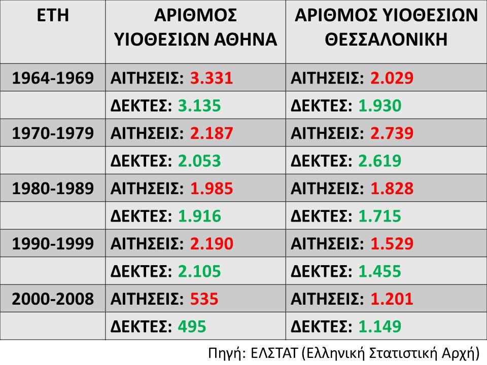 Πηγή: ΕΛΣΤΑΤ (Ελληνική Στατιστική Αρχή)