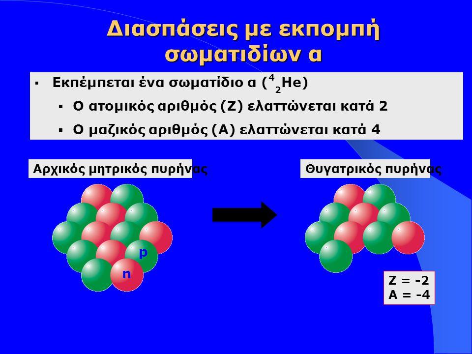 Διασπάσεις με εκπομπή σωματιδίων α