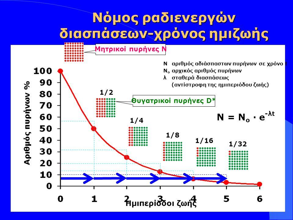 Νόμος ραδιενεργών διασπάσεων-χρόνος ημιζωής