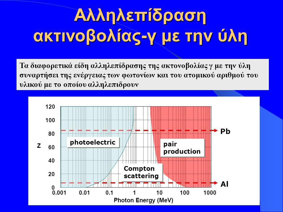 Αλληλεπίδραση ακτινοβολίας-γ με την ύλη