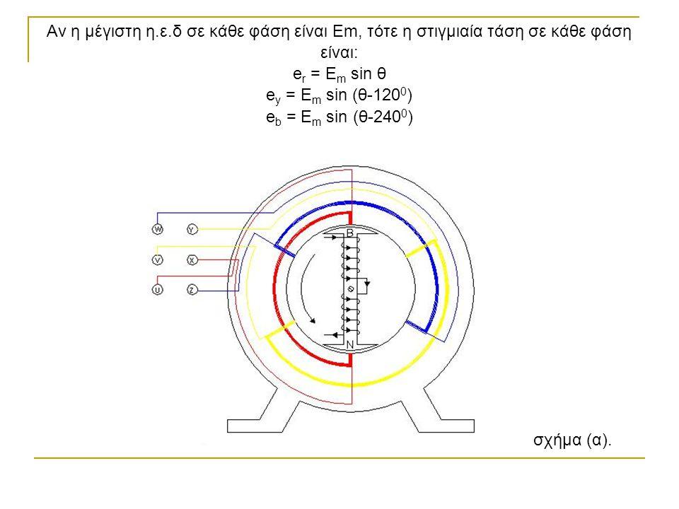 Αν η μέγιστη η.ε.δ σε κάθε φάση είναι Εm, τότε η στιγμιαία τάση σε κάθε φάση είναι: