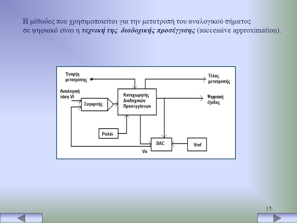 Η μέθοδος που χρησιμοποιείται για την μετατροπή του αναλογικού σήματος