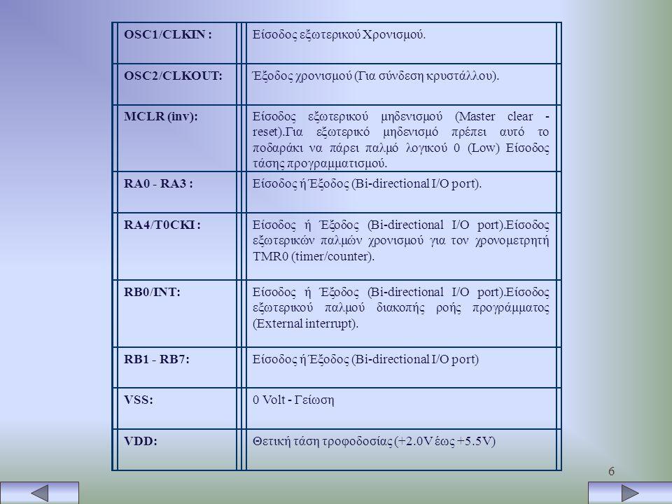 OSC1/CLKIN : Είσοδος εξωτερικού Χρονισμού. OSC2/CLKOUT: Έξοδος χρονισμού (Για σύνδεση κρυστάλλου).