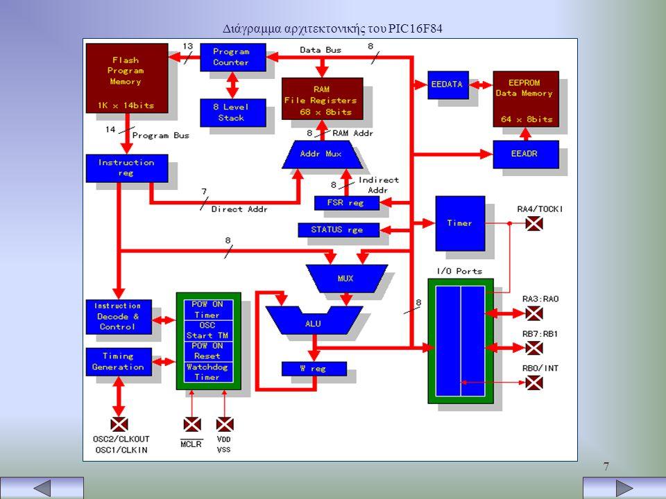 Διάγραμμα αρχιτεκτονικής του PIC16F84
