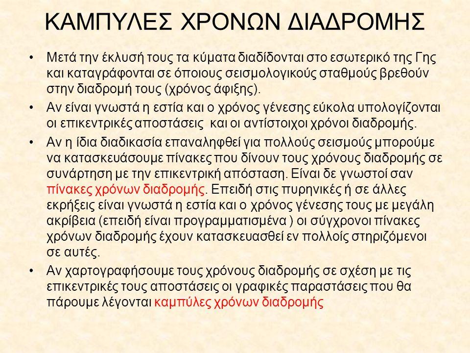 ΚΑΜΠΥΛΕΣ ΧΡΟΝΩΝ ΔΙΑΔΡΟΜΗΣ