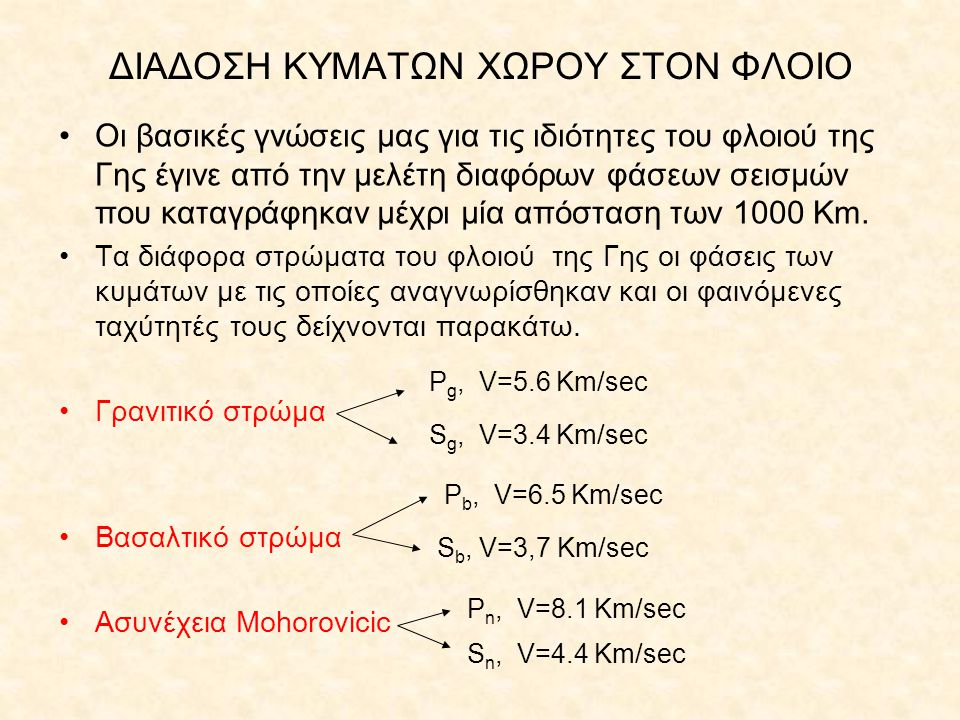 ΔΙΑΔΟΣΗ ΚΥΜΑΤΩΝ ΧΩΡΟΥ ΣΤΟΝ ΦΛΟΙΟ