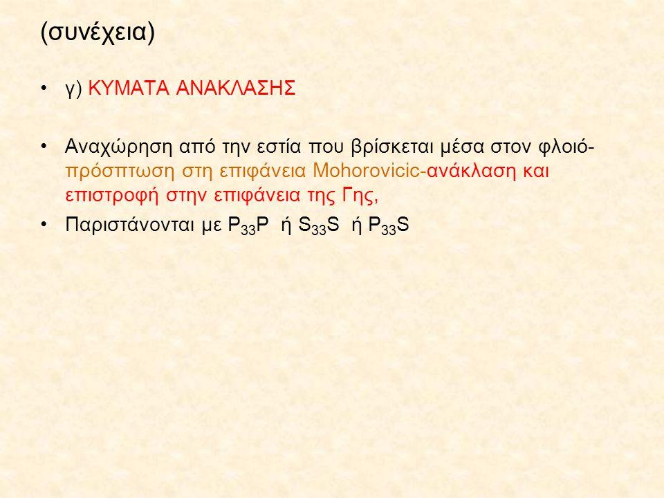 (συνέχεια) γ) ΚΥΜΑΤΑ ΑΝΑΚΛΑΣΗΣ