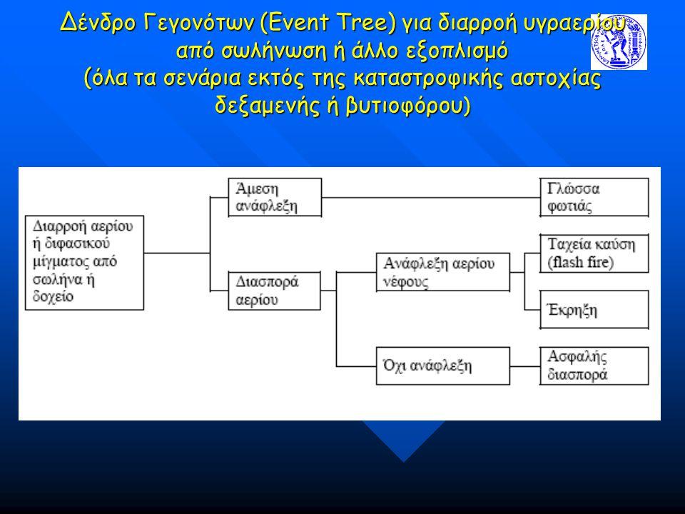 Δένδρο Γεγονότων (Event Tree) για διαρροή υγραερίου από σωλήνωση ή άλλο εξοπλισμό (όλα τα σενάρια εκτός της καταστροφικής αστοχίας δεξαμενής ή βυτιοφόρου)