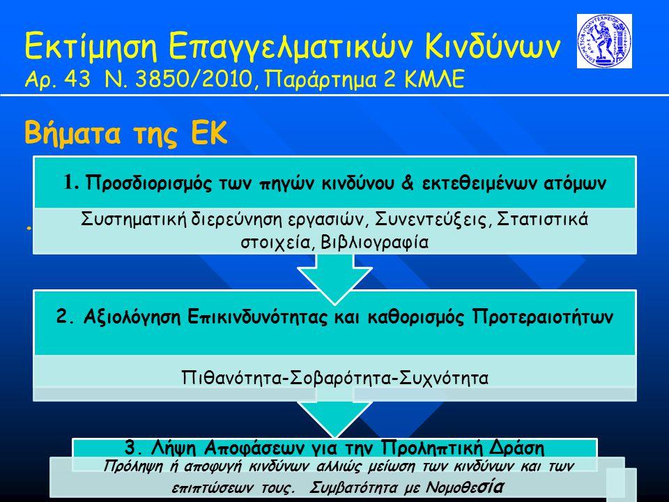 Εκτίμηση Επαγγελματικών Κινδύνων Αρ. 43 Ν. 3850/2010, Παράρτημα 2 ΚΜΛΕ