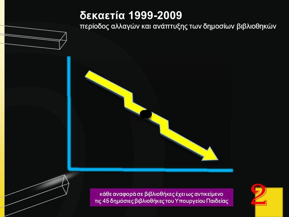1999 - 2009 δεκαετία 1999-2009. περίοδος αλλαγών και ανάπτυξης των δημοσίων βιβλιοθηκών. 2. κάθε αναφορά σε βιβλιοθήκες έχει ως αντικείμενο.