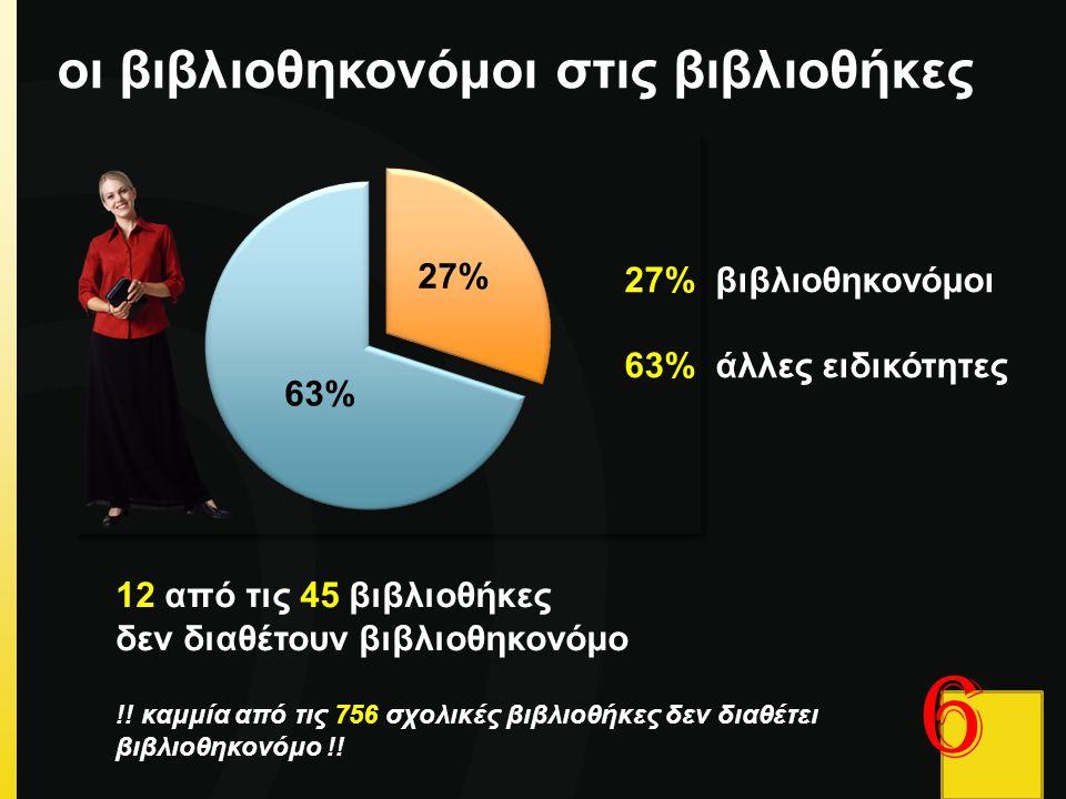 6 οι βιβλιοθηκονόμοι στις βιβλιοθήκες 27% 27% βιβλιοθηκονόμοι