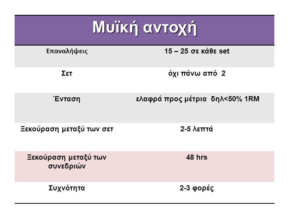 Μυϊκή αντοχή Επαναλήψεις 15 – 25 σε κάθε set Σετ όχι πάνω από 2 Ένταση