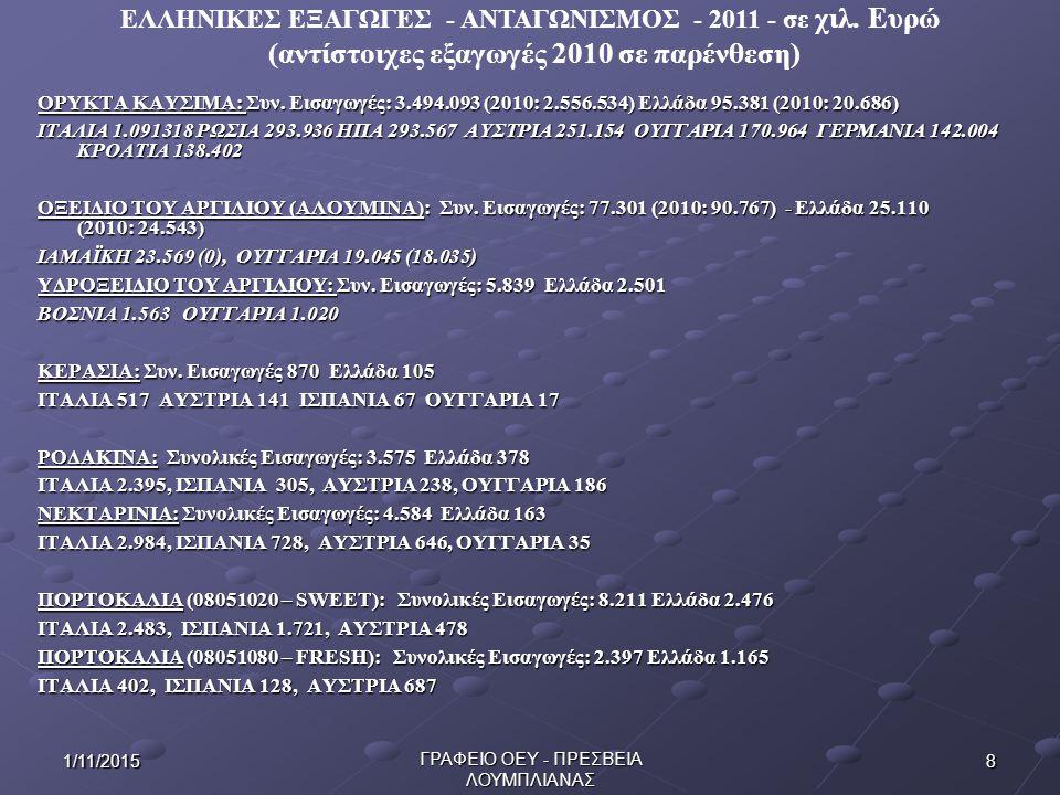 (αντίστοιχες εξαγωγές 2010 σε παρένθεση)