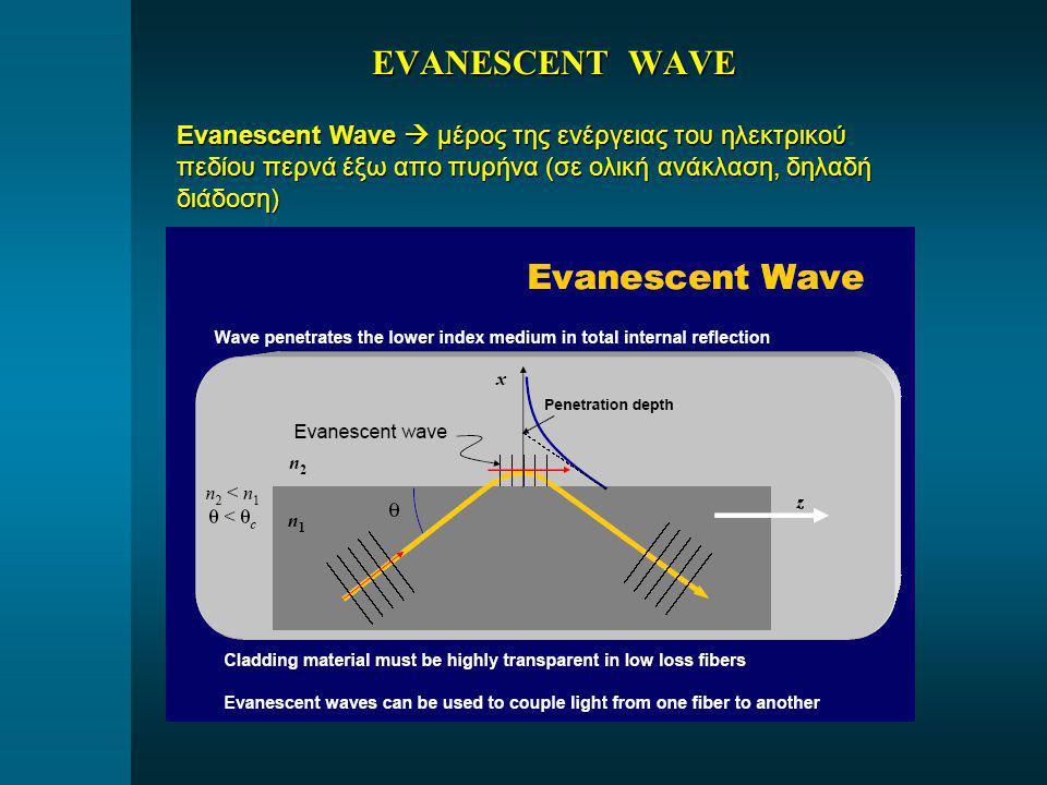 EVANESCENT WAVE Evanescent Wave  μέρος της ενέργειας του ηλεκτρικού πεδίου περνά έξω απο πυρήνα (σε ολική ανάκλαση, δηλαδή διάδοση)