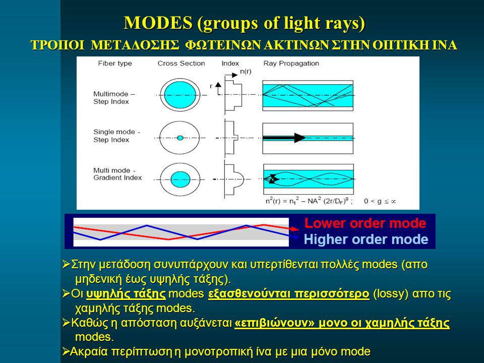 MODES (groups of light rays)