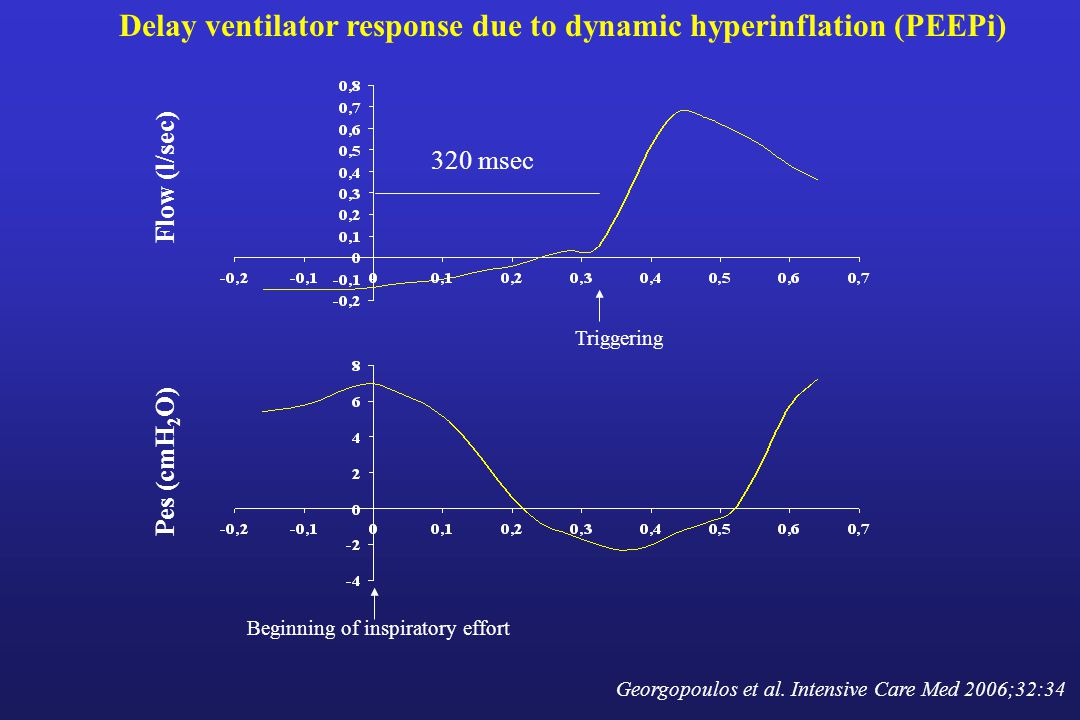 Delay ventilator response due to dynamic hyperinflation (PEEPi)
