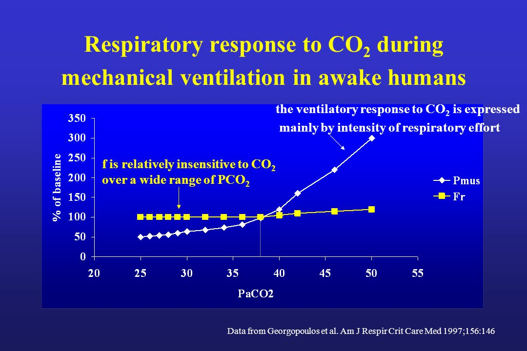 Respiratory response to CO2 during mechanical ventilation in awake humans