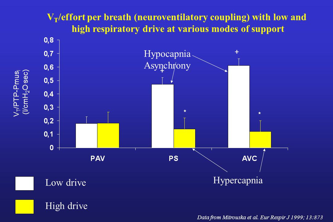 VT/effort per breath (neuroventilatory coupling) with low and