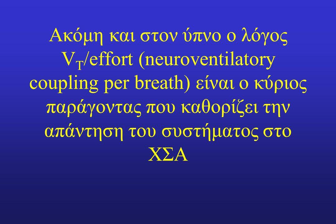 Ακόμη και στον ύπνο ο λόγος VT/effort (neuroventilatory coupling per breath) είναι ο κύριος παράγοντας που καθορίζει την απάντηση του συστήματος στο ΧΣΑ