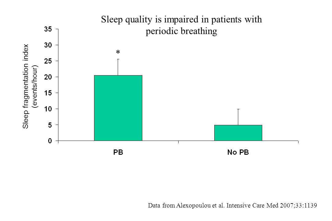 Sleep quality is impaired in patients with periodic breathing