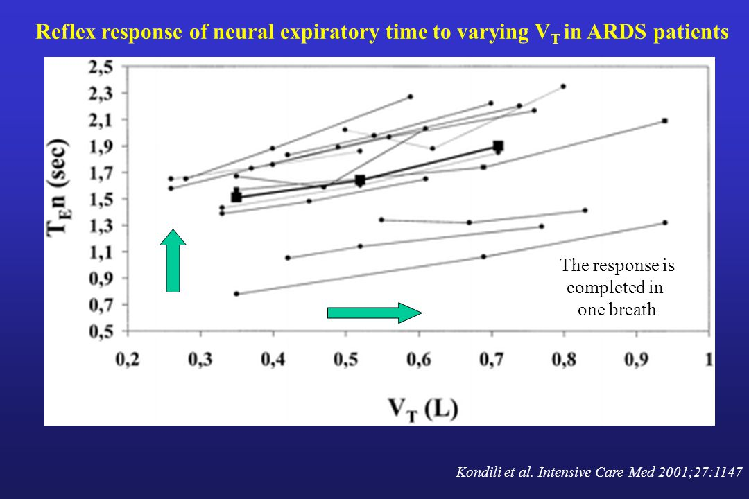 Reflex response of neural expiratory time to varying VT in ARDS patients
