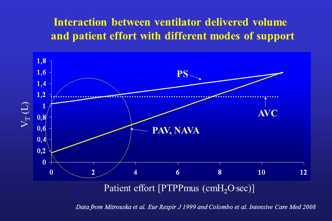 Interaction between ventilator delivered volume